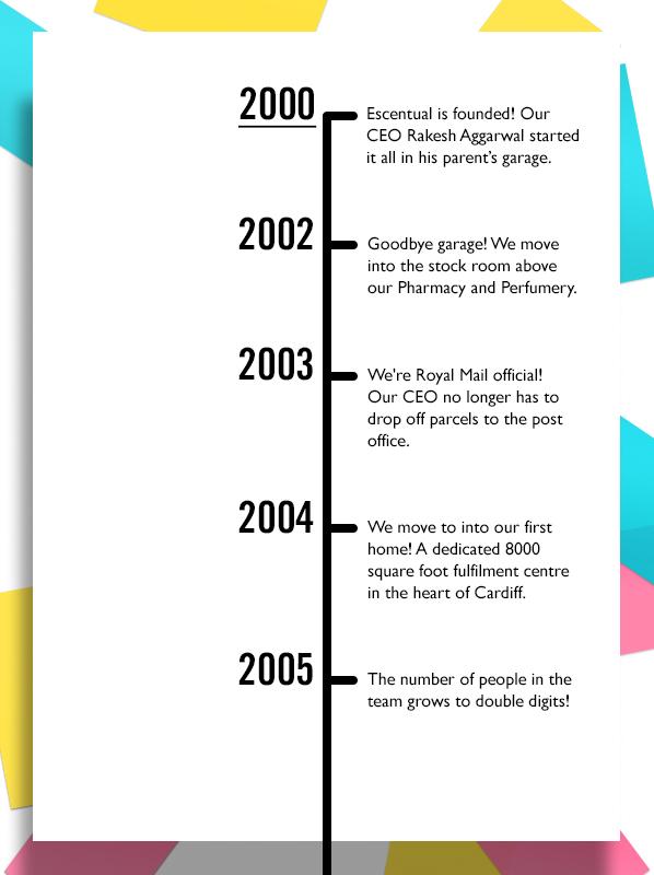 Escentual Milestones Timeline 2000 - 2005