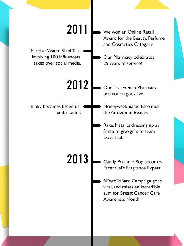 Escentual Milestones Timeline 2011 - 2013