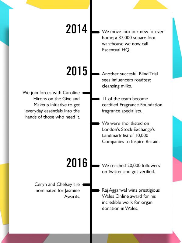 Escentual Milestones Timeline 2014 - 2016
